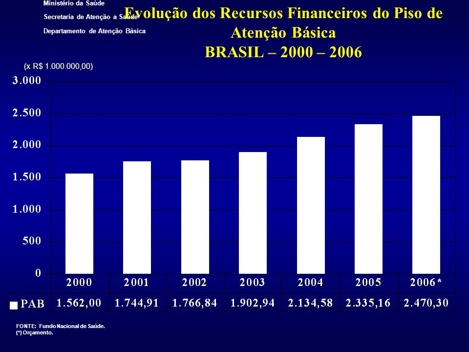 Ministério da Saúde Secretaria de Atenção a Saúde Departamento de Atenção Básica Evolução dos Recursos Financeiros do Piso de Atenção Básica BRASIL –