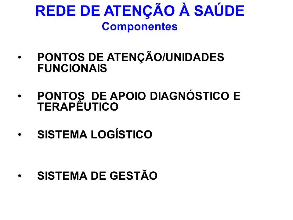 REDE DE ATENÇÃO À SAÚDE Componentes PONTOS DE ATENÇÃO/UNIDADES FUNCIONAIS PONTOS DE APOIO DIAGNÓSTICO E TERAPÊUTICO SISTEMA LOGÍSTICO SISTEMA DE GESTÃ