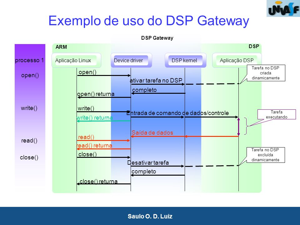 38 Saulo O. D. Luiz Exemplo de uso do DSP Gateway DSP Gateway processo 1 open() returna completo close() returna ARM DSP close() Desativar tarefa Tare