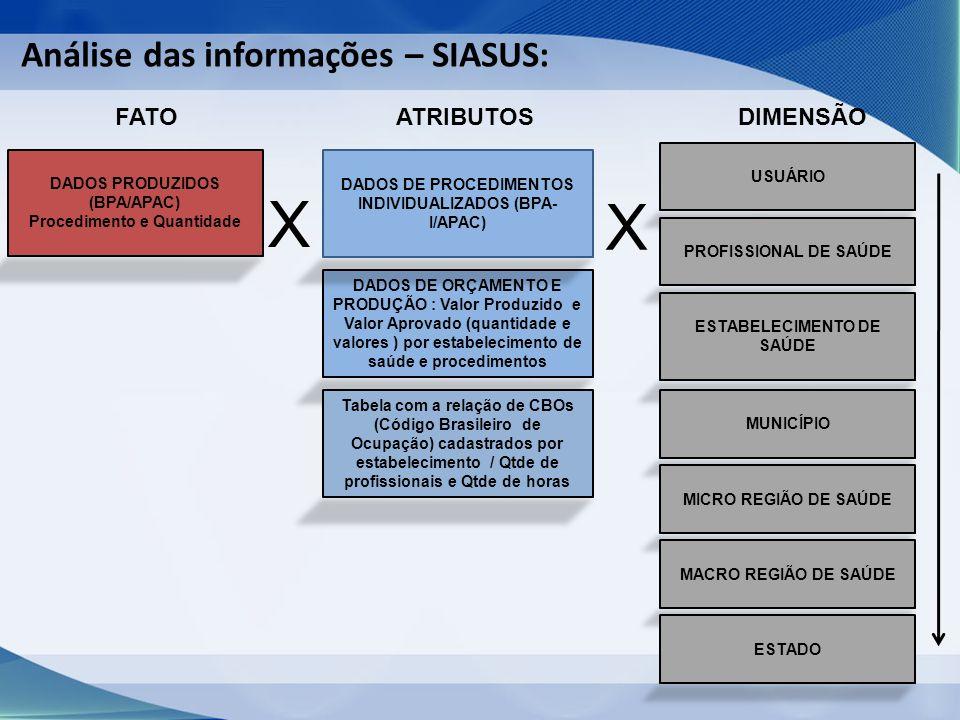 FATO DADOS PRODUZIDOS (BPA/APAC) Procedimento e Quantidade X DADOS DE ORÇAMENTO E PRODUÇÃO : Valor Produzido e Valor Aprovado (quantidade e valores ) por estabelecimento de saúde e procedimentos ATRIBUTOS DADOS DE PROCEDIMENTOS INDIVIDUALIZADOS (BPA- I/APAC) Tabela com a relação de CBOs (Código Brasileiro de Ocupação) cadastrados por estabelecimento / Qtde de profissionais e Qtde de horas DIMENSÃO USUÁRIO PROFISSIONAL DE SAÚDE ESTABELECIMENTO DE SAÚDE MUNICÍPIO MICRO REGIÃO DE SAÚDE MACRO REGIÃO DE SAÚDE ESTADO X Análise das informações – SIASUS: