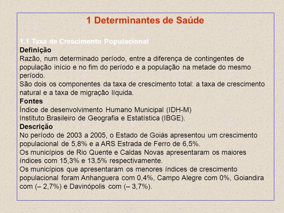 1 Determinantes de Saúde 1.1 Taxa de Crescimento Populacional Definição Razão, num determinado período, entre a diferença de contingentes de população
