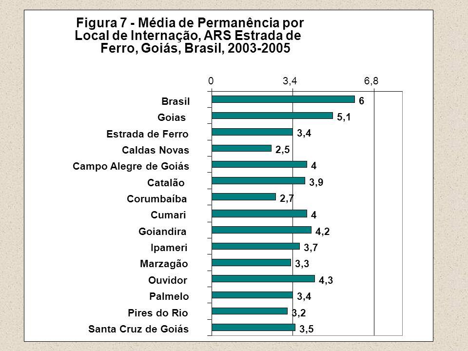 Figura 7 - Média de Permanência por Local de Internação, ARS Estrada de Ferro, Goiás, Brasil, 2003-2005 6 5,1 3,4 2,5 4 3,9 2,7 4 4,2 3,7 3,3 4,3 3,4