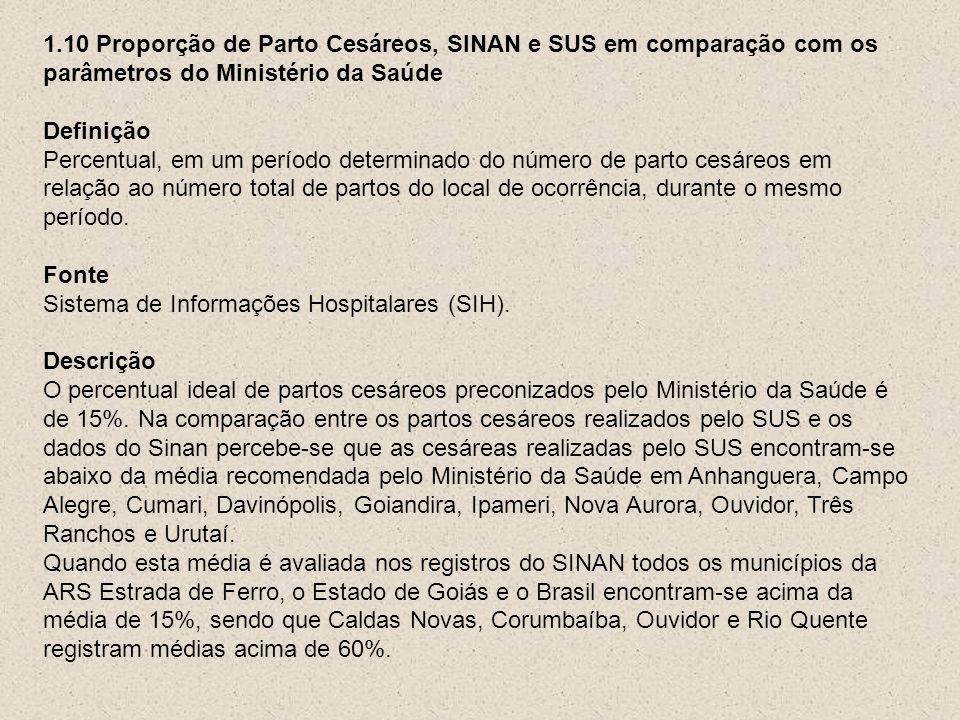 1.10 Proporção de Parto Cesáreos, SINAN e SUS em comparação com os parâmetros do Ministério da Saúde Definição Percentual, em um período determinado d