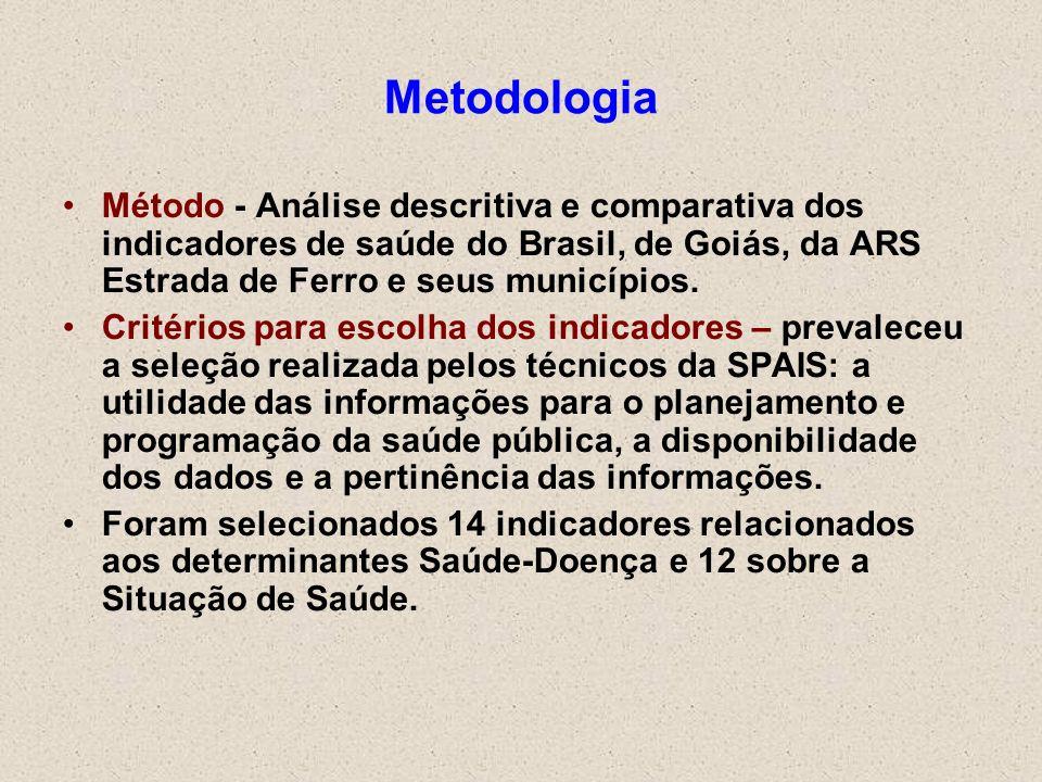 Metodologia Método - Análise descritiva e comparativa dos indicadores de saúde do Brasil, de Goiás, da ARS Estrada de Ferro e seus municípios. Critéri