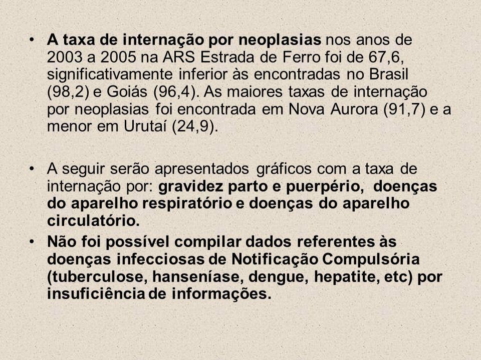 A taxa de internação por neoplasias nos anos de 2003 a 2005 na ARS Estrada de Ferro foi de 67,6, significativamente inferior às encontradas no Brasil