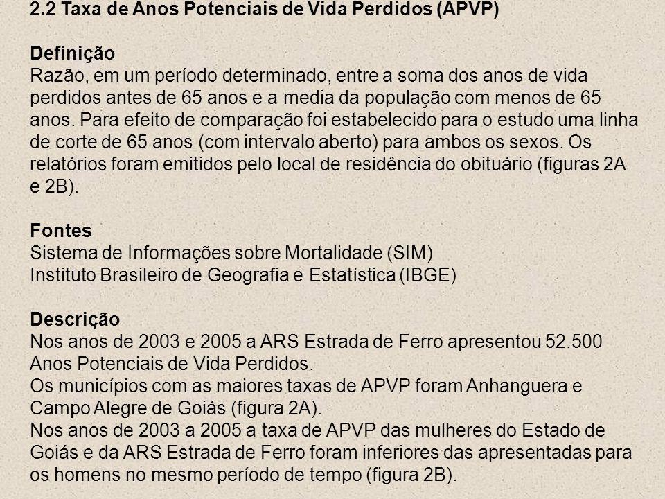 2.2 Taxa de Anos Potenciais de Vida Perdidos (APVP) Definição Razão, em um período determinado, entre a soma dos anos de vida perdidos antes de 65 ano