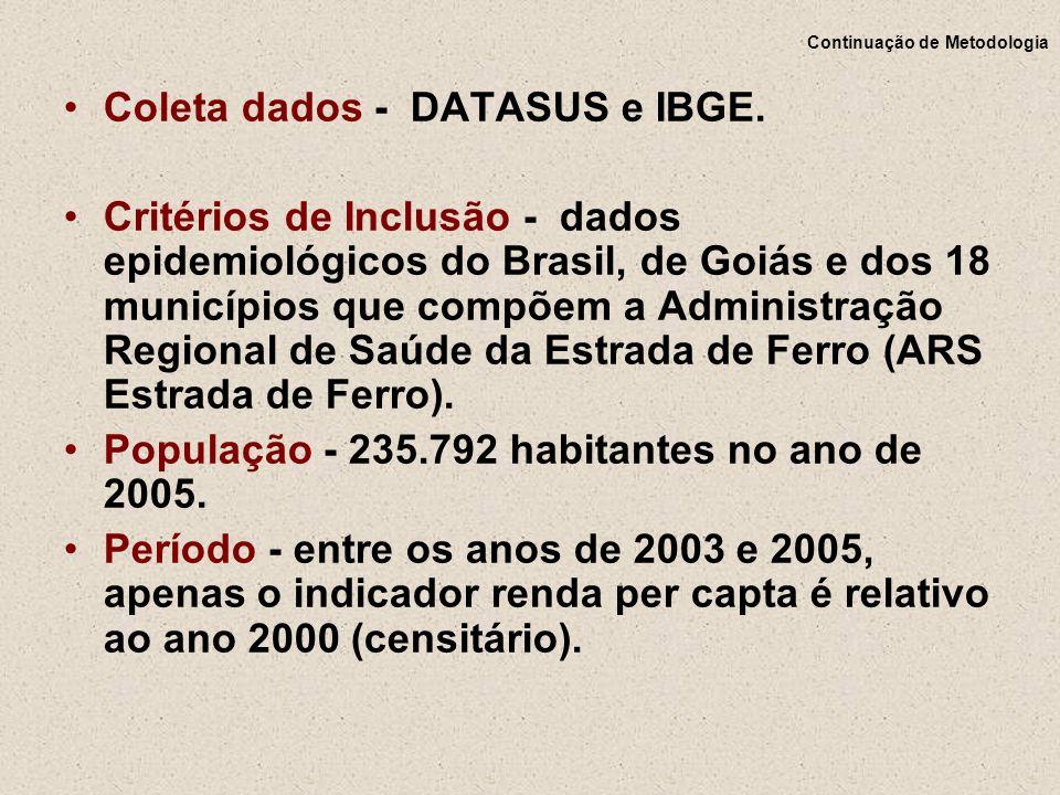 Continuação de Metodologia Coleta dados - DATASUS e IBGE. Critérios de Inclusão - dados epidemiológicos do Brasil, de Goiás e dos 18 municípios que co