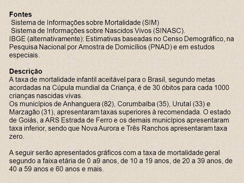 Fontes Sistema de Informações sobre Mortalidade (SIM) Sistema de Informações sobre Nascidos Vivos (SINASC). IBGE (alternativamente): Estimativas basea
