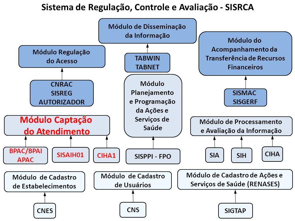 Sistema de Regulação, Controle e Avaliação - SISRCA Módulo de Cadastro de Estabelecimentos CNES CNS Módulo de Cadastro de Usuários SIGTAP Módulo de Ca