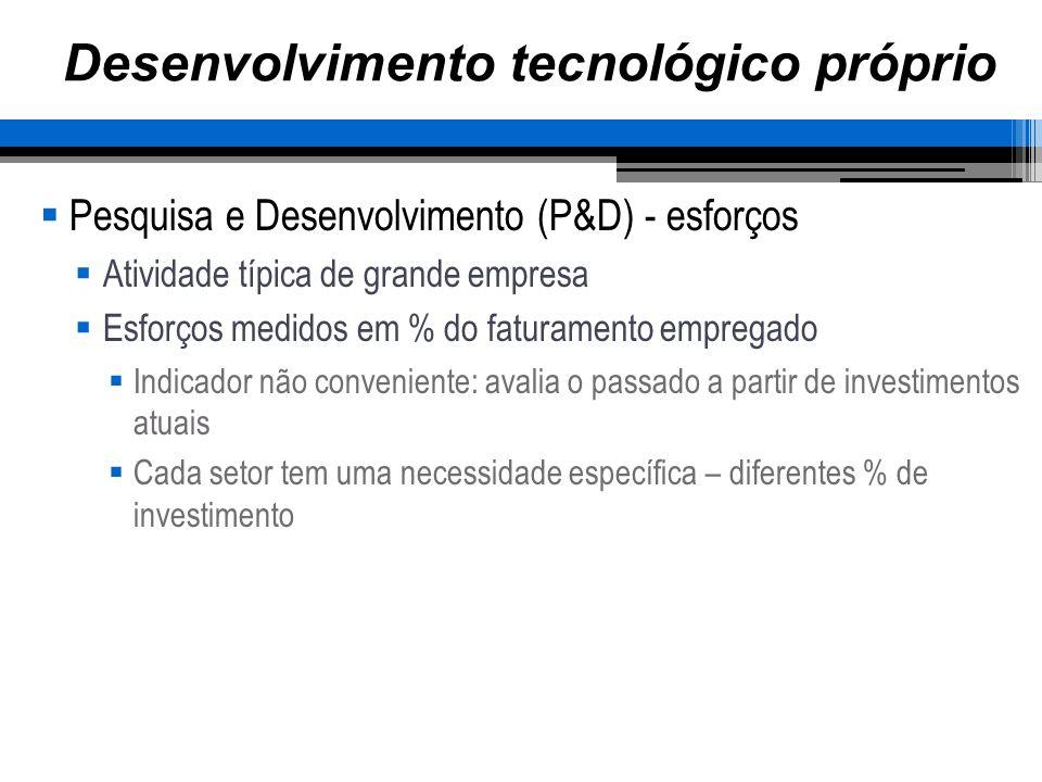 Desenvolvimento tecnológico próprio Pesquisa e Desenvolvimento (P&D) - esforços Setores% de Investimento Alimentos e bebidas0,2 Celulose e papel0,4 Farmacêutico0,9 Materiais elétricos1,8 Aeronaves8,0