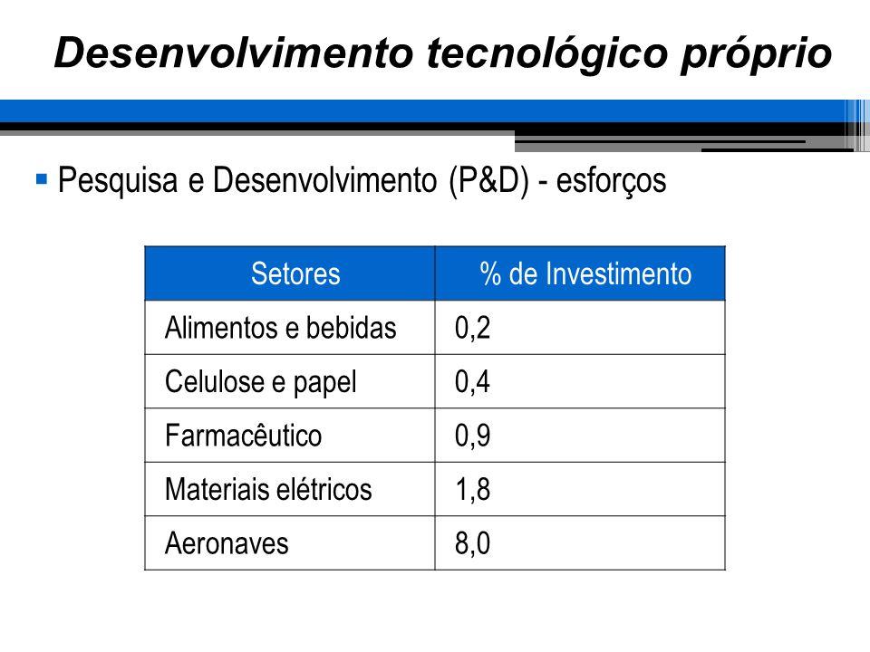 Desenvolvimento tecnológico próprio Pesquisa e Desenvolvimento (P&D) - esforços Setores% de Investimento Alimentos e bebidas0,2 Celulose e papel0,4 Fa