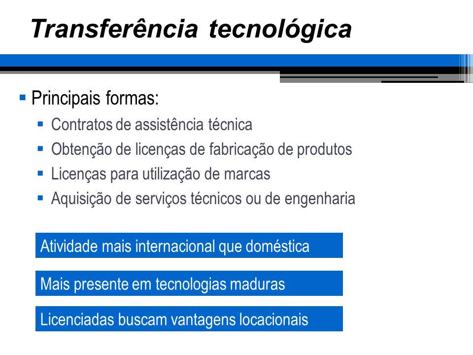 Transferência tecnológica Principais formas: Contratos de assistência técnica Obtenção de licenças de fabricação de produtos Licenças para utilização de marcas Aquisição de serviços técnicos ou de engenharia Atividade mais internacional que doméstica Mais presente em tecnologias maduras Licenciadas buscam vantagens locacionais