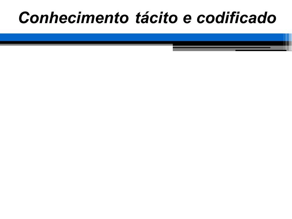 Conhecimento tácito e codificado