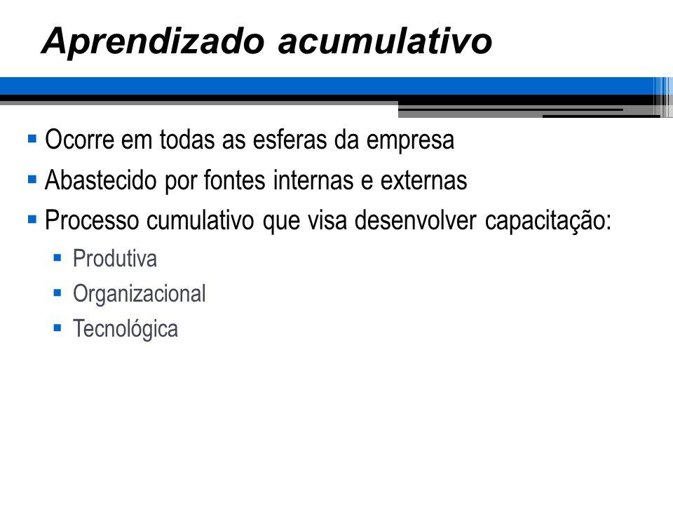 Aprendizado acumulativo Ocorre em todas as esferas da empresa Abastecido por fontes internas e externas Processo cumulativo que visa desenvolver capacitação: Produtiva Organizacional Tecnológica
