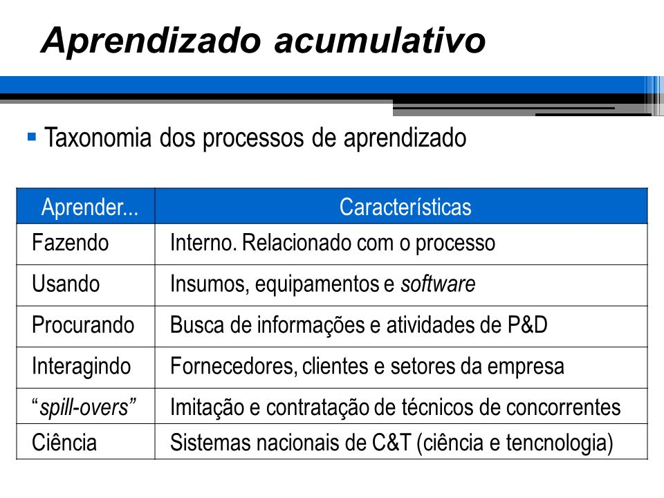 Aprendizado acumulativo Taxonomia dos processos de aprendizado Aprender...Características FazendoInterno. Relacionado com o processo UsandoInsumos, eq