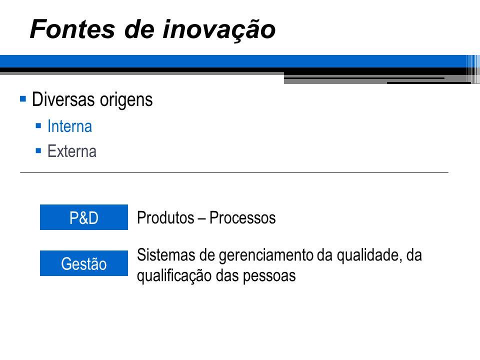 Fontes de inovação Diversas origens Interna Externa P&D Produtos – Processos Gestão Sistemas de gerenciamento da qualidade, da qualificação das pessoas