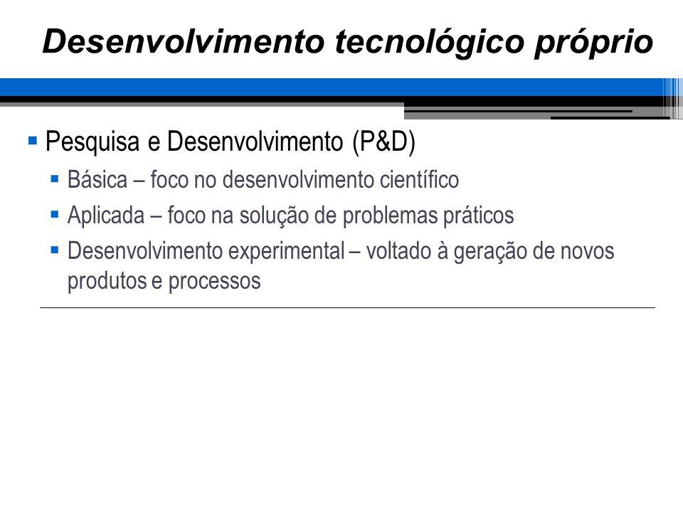 Desenvolvimento tecnológico próprio Pesquisa e Desenvolvimento (P&D) Básica – foco no desenvolvimento científico Aplicada – foco na solução de problemas práticos Desenvolvimento experimental – voltado à geração de novos produtos e processos