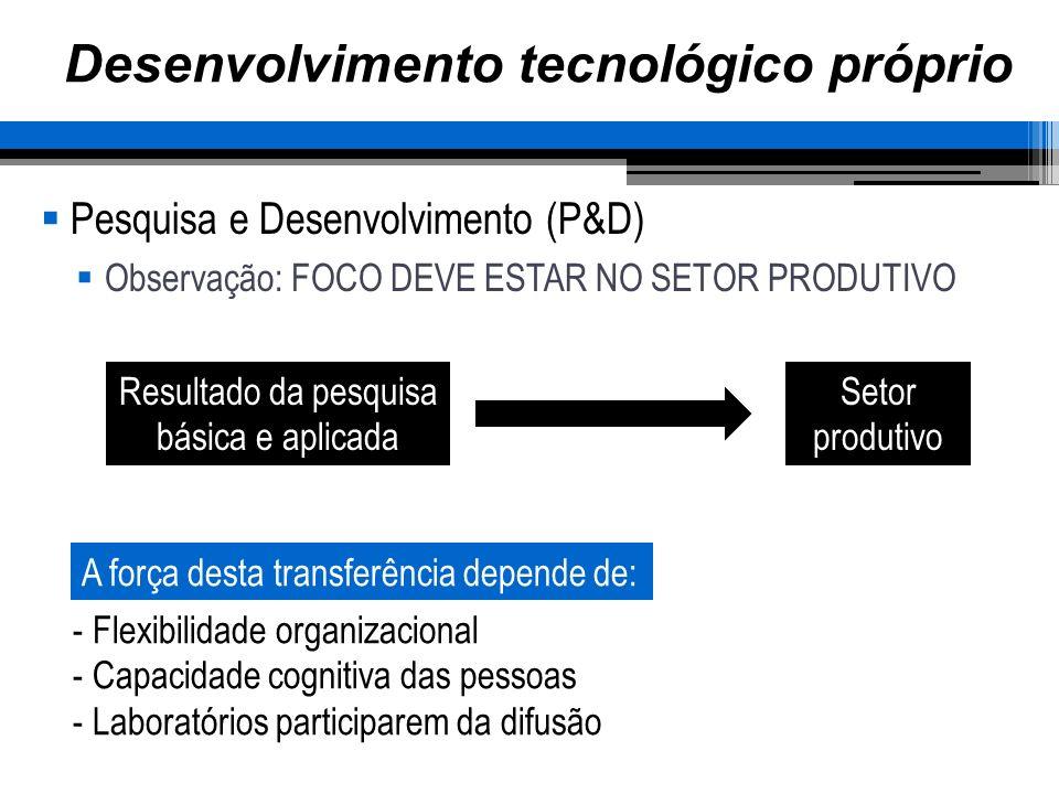 Desenvolvimento tecnológico próprio Pesquisa e Desenvolvimento (P&D) Observação: FOCO DEVE ESTAR NO SETOR PRODUTIVO Resultado da pesquisa básica e aplicada Setor produtivo - Flexibilidade organizacional - Capacidade cognitiva das pessoas - Laboratórios participarem da difusão A força desta transferência depende de: