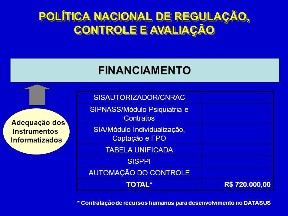 FINANCIAMENTO POLÍTICA NACIONAL DE REGULAÇÃO, CONTROLE E AVALIAÇÃO SISAUTORIZADOR/CNRAC SIPNASS/Módulo Psiquiatria e Contratos SIA/Módulo Individualização, Captação e FPO TABELA UNIFICADA SISPPI AUTOMAÇÃO DO CONTROLE TOTAL*R$ 720.000,00 Adequação dos Instrumentos Informatizados * Contratação de recursos humanos para desenvolvimento no DATASUS