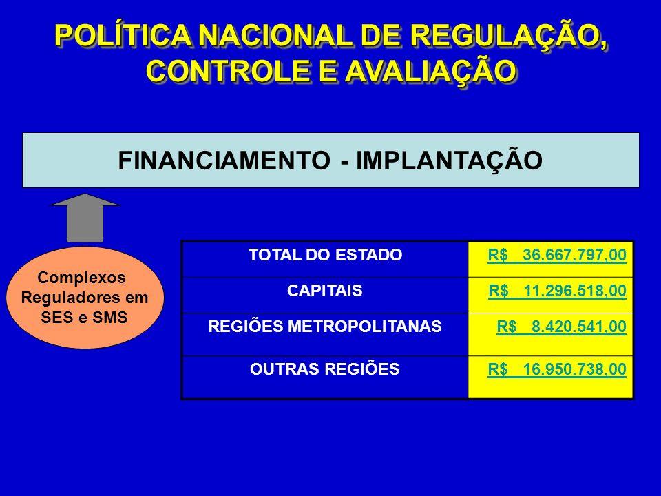 FINANCIAMENTO - IMPLANTAÇÃO Complexos Reguladores em SES e SMS POLÍTICA NACIONAL DE REGULAÇÃO, CONTROLE E AVALIAÇÃO TOTAL DO ESTADOR$ 36.667.797,00 CAPITAISR$ 11.296.518,00 REGIÕES METROPOLITANASR$ 8.420.541,00 OUTRAS REGIÕESR$ 16.950.738,00