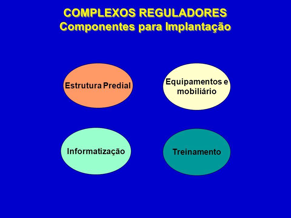 Estrutura Predial Equipamentos e mobiliário Informatização Treinamento COMPLEXOS REGULADORES Componentes para Implantação COMPLEXOS REGULADORES Componentes para Implantação