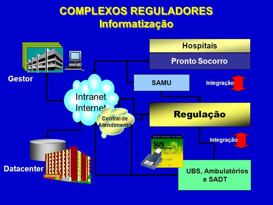 Hospitais UBS, Ambulatórios e SADT Regulação Pronto Socorro Intranet Internet SMS-SP Gestor SAMU Integração Central de Atendimento COMPLEXOS REGULADORES Informatização COMPLEXOS REGULADORES Informatização Datacenter