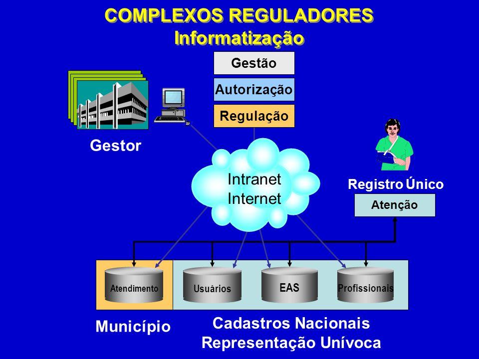 SMS-SP Gestor Atenção Município Cadastros Nacionais Representação Unívoca Regulação Autorização Gestão Usuários EAS Profissionais Atendimento Intranet Internet Registro Único COMPLEXOS REGULADORES Informatização COMPLEXOS REGULADORES Informatização