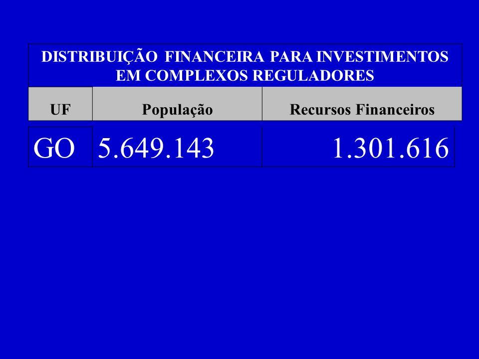 DISTRIBUIÇÃO FINANCEIRA PARA INVESTIMENTOS EM COMPLEXOS REGULADORES UFPopulaçãoRecursos Financeiros GO5.649.1431.301.616