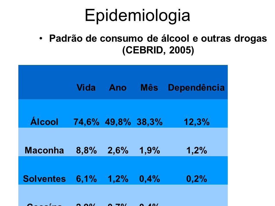 Padrão de consumo de álcool e outras drogas (CEBRID, 2005) Epidemiologia VidaAnoMês Dependência Álcool74,6%49,8%38,3%12,3% Maconha8,8%2,6%1,9%1,2% Sol
