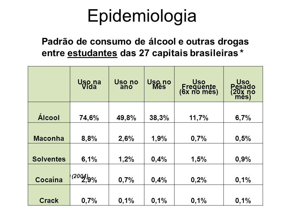 *Fonte: CEBRID (2004) Uso na Vida Uso no ano Uso no Mês Uso Frequente (6x no mês) Uso Pesado (20x no mês) Álcool74,6%49,8%38,3%11,7%6,7% Maconha8,8%2,