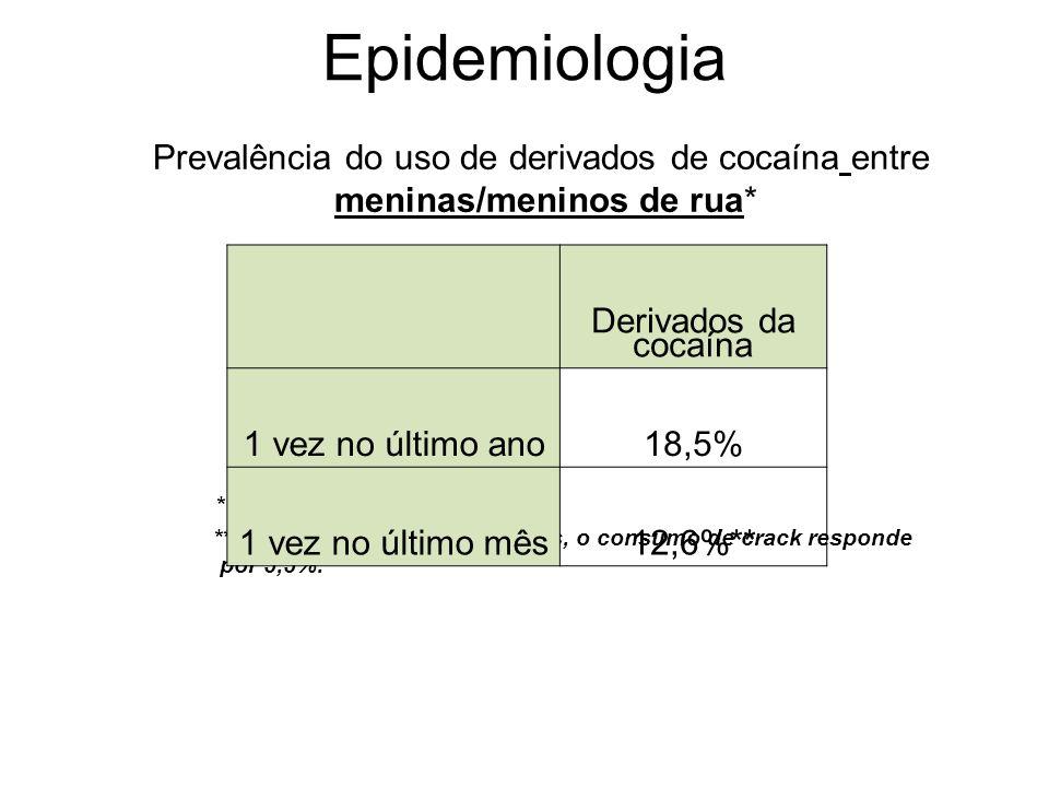 ** No percentual de uso do mês, o consumo de crack responde por 5,5%. * Fonte: CEBRID (2003) Derivados da cocaína 1 vez no último ano18,5% 1 vez no úl