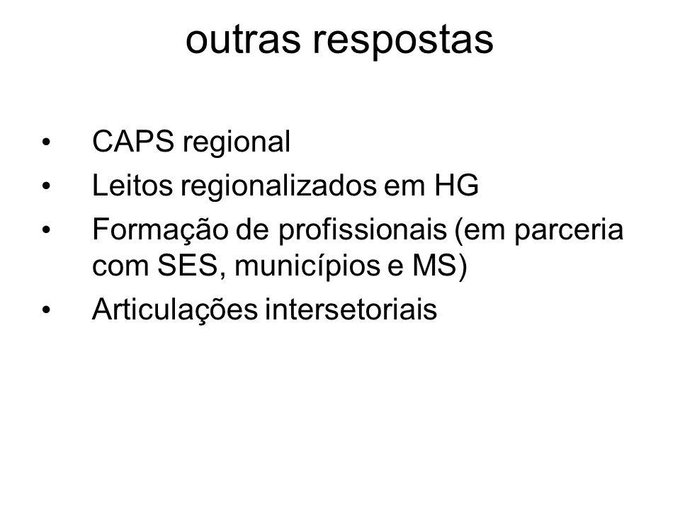 CAPS regional Leitos regionalizados em HG Formação de profissionais (em parceria com SES, municípios e MS) Articulações intersetoriais outras resposta