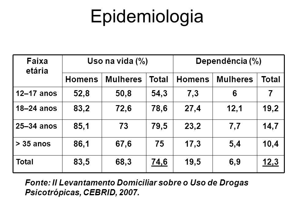 VIGITEL 2008 (Ministério da Saúde) - Consumo excessivo de álcool (4 doses para mulheres e 5 para homens) TotalFem.Masc.