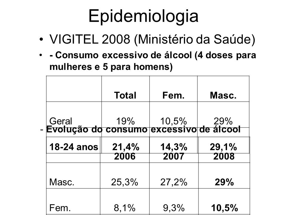 -Dados de Pesquisa de padrões de consumo de álcool (UNIFESP/SENAD, 2007) -ADULTOS: acima de 18 anos (4 doses para mulheres e 5 doses para homens em uma mesma ocasião no último ano) TotalHomens Mulhere s Não bebeu48%35%59% Bebeu sem risco24%25%23% Bebeu excessivamente 28%40%18% Epidemiologia