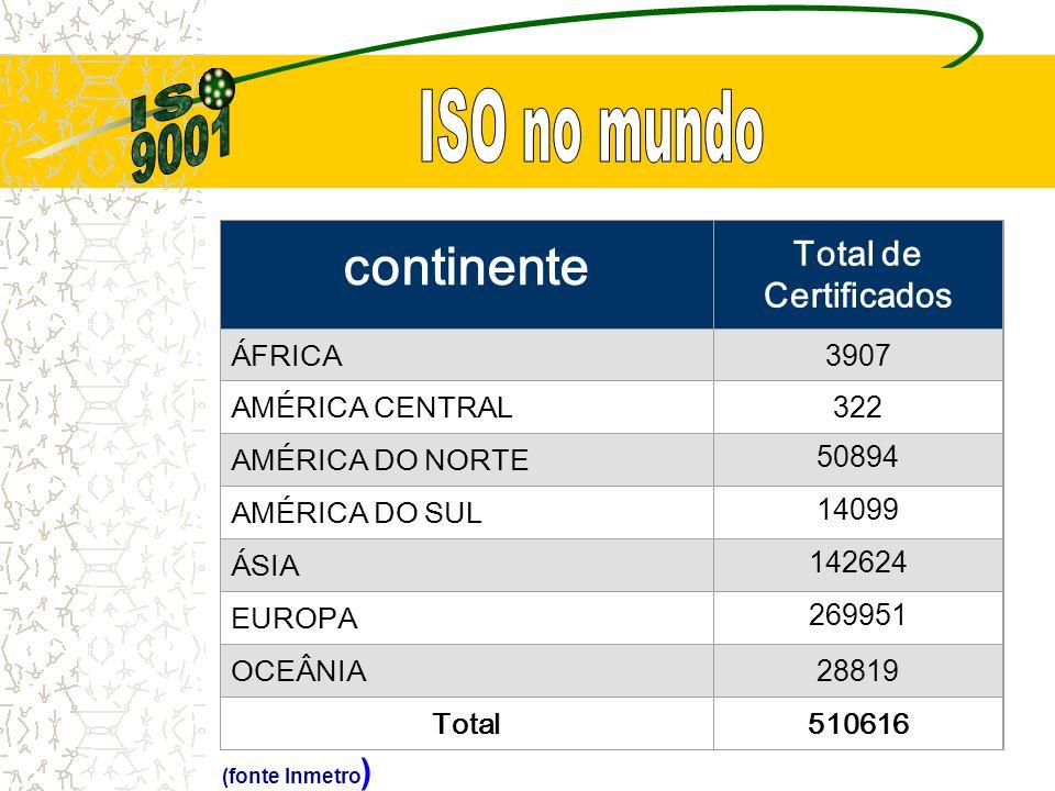 continente Total de Certificados ÁFRICA 3907 AMÉRICA CENTRAL 322 AMÉRICA DO NORTE 50894 AMÉRICA DO SUL 14099 ÁSIA 142624 EUROPA 269951 OCEÂNIA 28819 Total510616 (fonte Inmetro )