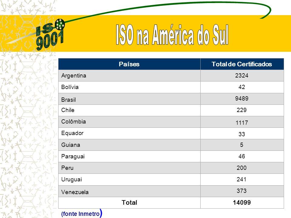 PaísesTotal de Certificados Argentina 2324 Bolívia 42 Brasil 9489 Chile 229 Colômbia 1117 Equador 33 Guiana 5 Paraguai 46 Peru 200 Uruguai 241 Venezuela 373 Total 14099 (fonte Inmetro )