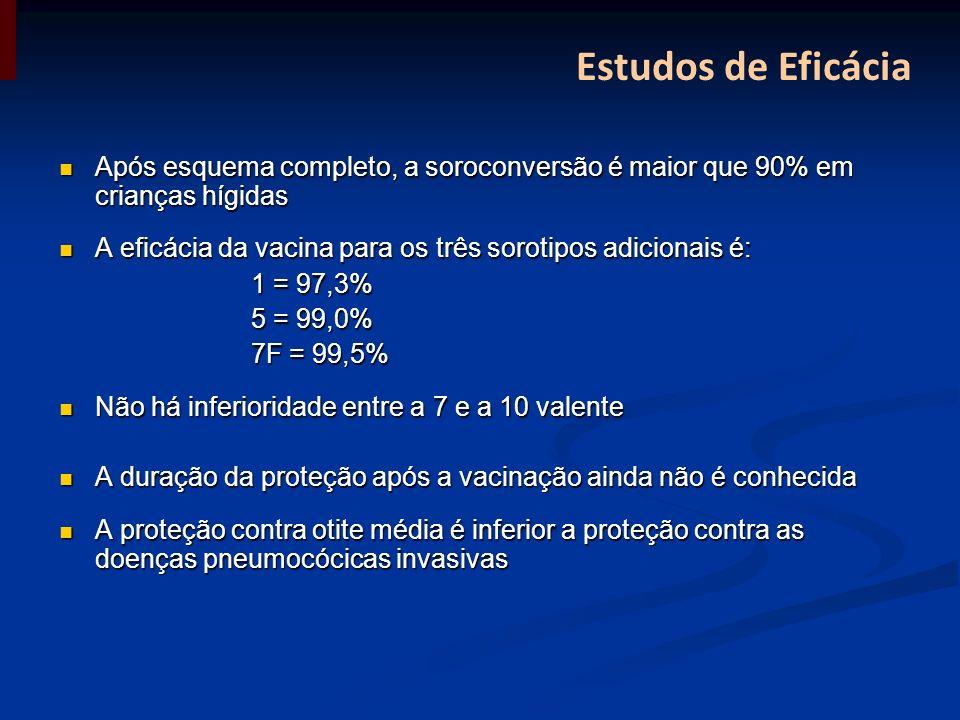 Estudos de Eficácia Após esquema completo, a soroconversão é maior que 90% em crianças hígidas Após esquema completo, a soroconversão é maior que 90%