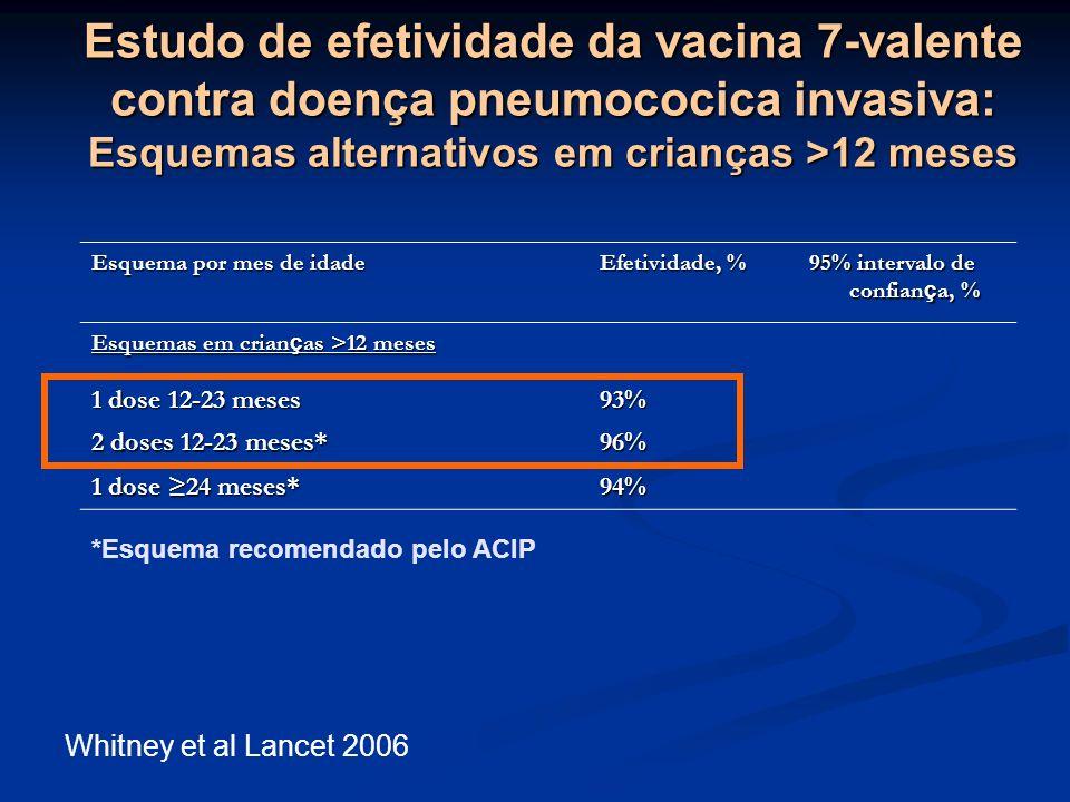 Estudo de efetividade da vacina 7-valente contra doença pneumococica invasiva: Esquemas alternativos em crianças >12 meses Esquema por mes de idade Ef