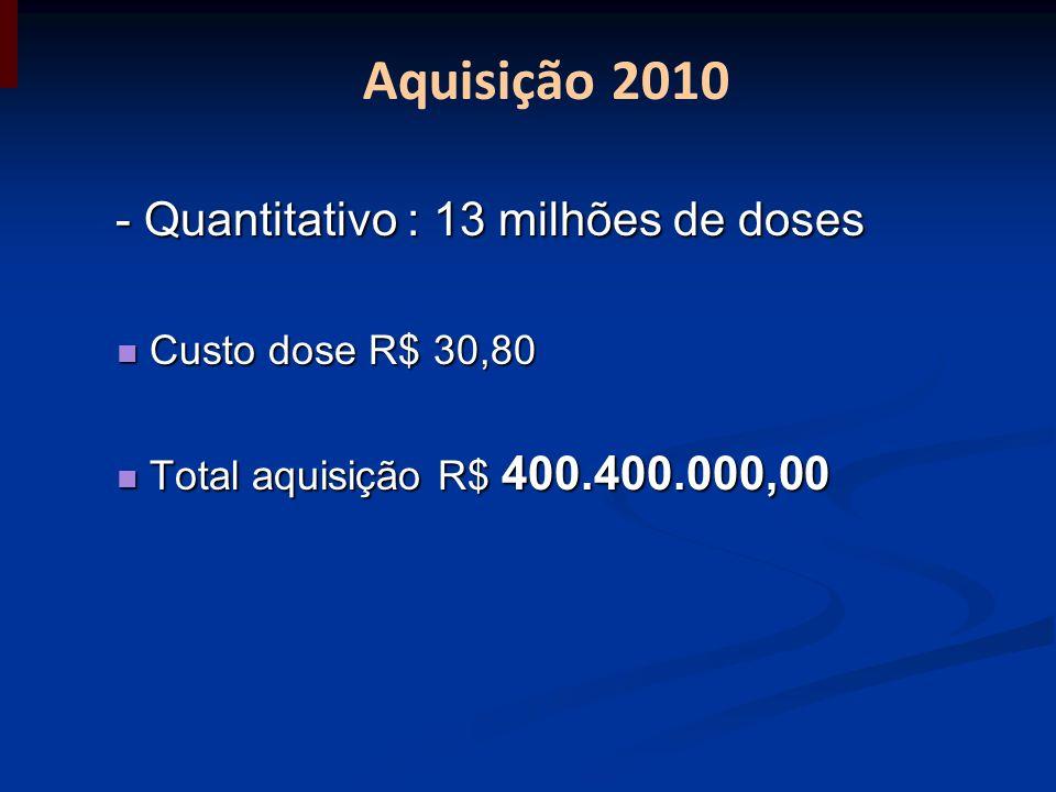 Aquisição 2010 - Quantitativo : 13 milhões de doses - Quantitativo : 13 milhões de doses Custo dose R$ 30,80 Custo dose R$ 30,80 Total aquisição R$ 40