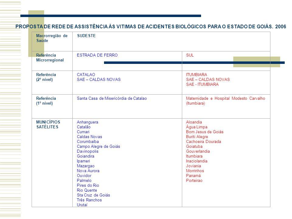 Macrorregião de Saúde SUDESTE Referência Microrregional ESTRADA DE FERROSUL Referência (2º nível) CATALAO SAE – CALDAS NOVAS ITUMBIARA SAE – CALDAS NOVAS SAE - ITUMBIARA Referência (1º nível) Santa Casa de Misericórdia de CatalaoMaternidade e Hospital Modesto Carvalho (Itumbiara) MUNICÍPIOS SATÉLITES Anhanguera Catalão Cumari Caldas Novas Corumbaíba Campo Alegre de Goiás Davinopolis Goiandira Ipameri Mazargao Nova Aurora Ouvidor Palmelo Pires do Rio Rio Quente Sta Cruz de Goiás Três Ranchos Urutaí Aloandia Água Limpa Bom Jesus de Goiás Buriti Alegre Cachoeira Dourada Goiatuba Gouverlandia Itumbiara Inaciolandia Joviania Morrinhos Panamá Porteirao