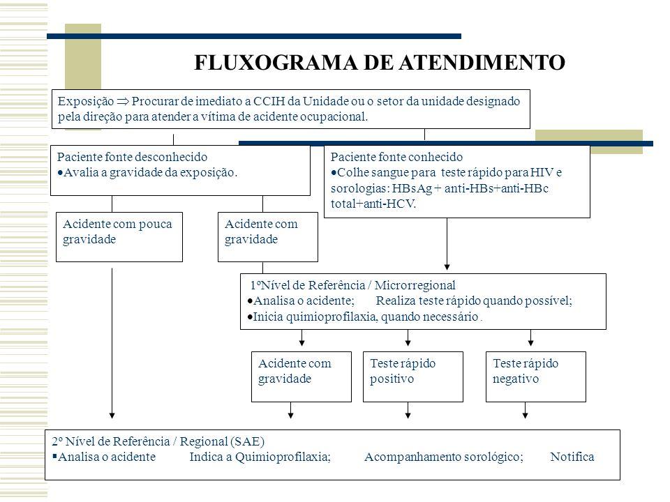 FLUXOGRAMA DE ATENDIMENTO Exposição Procurar de imediato a CCIH da Unidade ou o setor da unidade designado pela direção para atender a vítima de acidente ocupacional.
