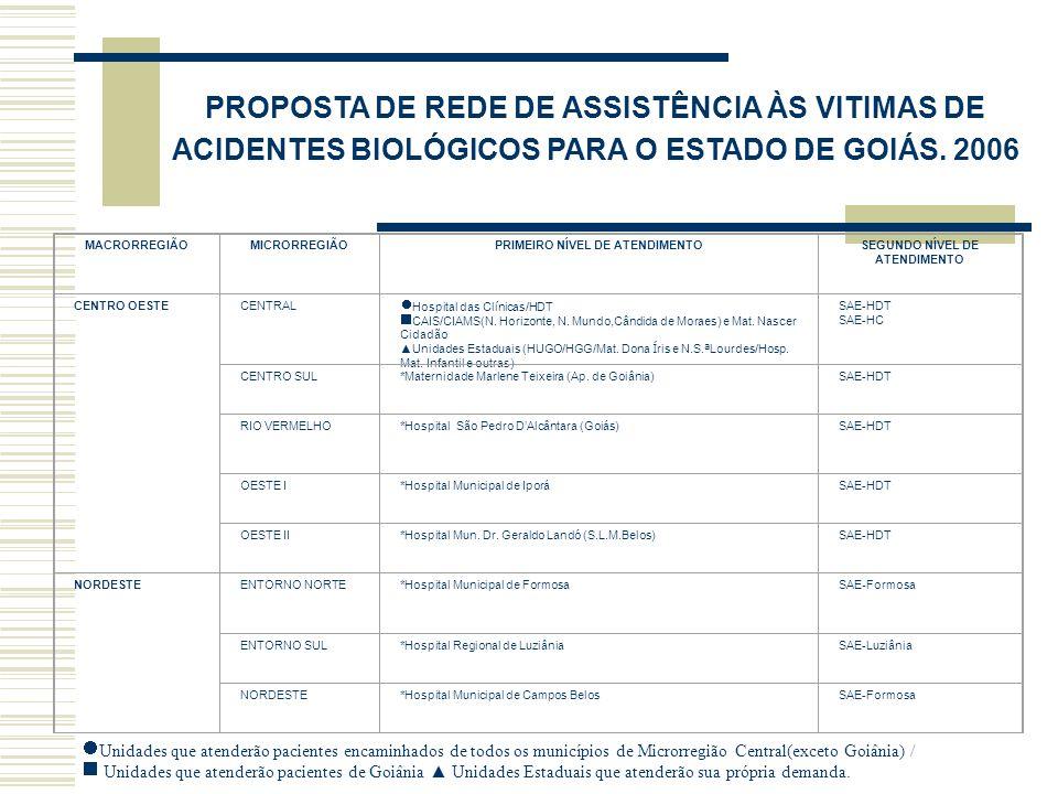 PROPOSTA DE REDE DE ASSISTÊNCIA ÀS VITIMAS DE ACIDENTES BIOLÓGICOS PARA O ESTADO DE GOIÁS.