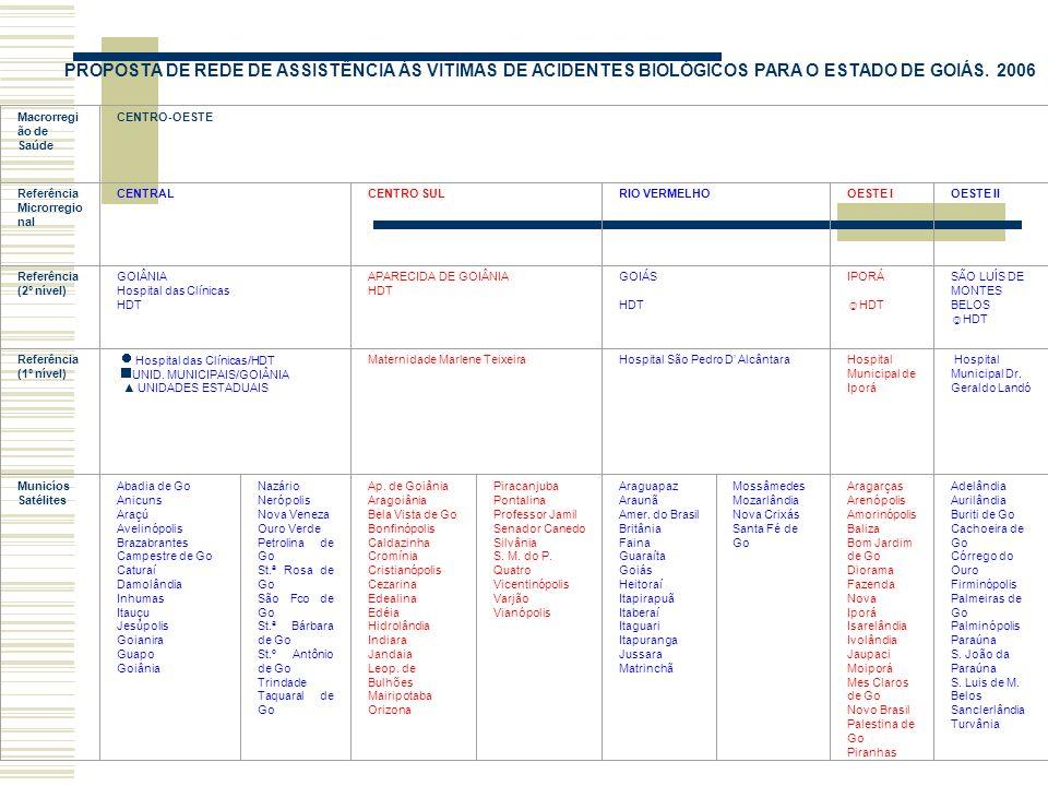 Macrorregi ão de Saúde CENTRO-OESTE Referência Microrregio nal CENTRAL CENTRO SUL RIO VERMELHOOESTE I OESTE II Referência (2º nível) GOIÂNIA Hospital das Clínicas HDT APARECIDA DE GOIÂNIA HDT GOIÁS HDT IPORÁ HDT SÃO LUÍS DE MONTES BELOS HDT Referência (1º nível) Hospital das Clínicas/HDT UNID.
