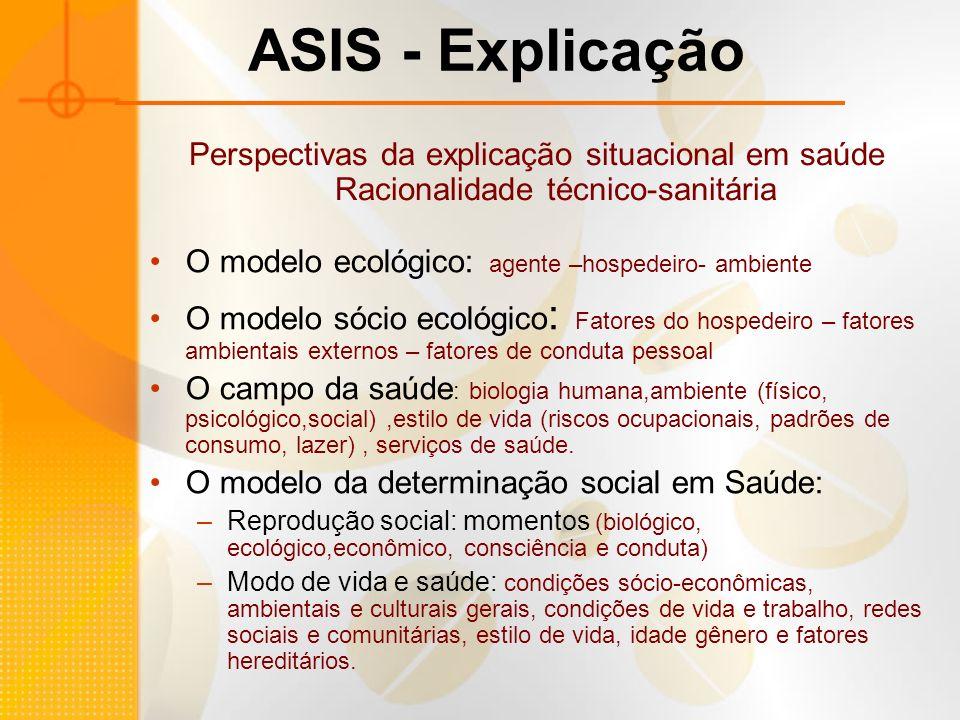 Perspectivas da explicação situacional em saúde Racionalidade técnico-sanitária O modelo ecológico: agente –hospedeiro- ambiente O modelo sócio ecológ