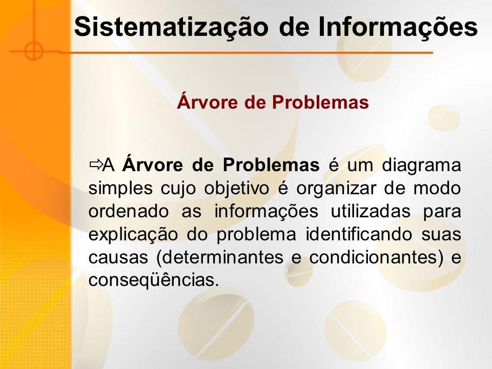 A Árvore de Problemas é um diagrama simples cujo objetivo é organizar de modo ordenado as informações utilizadas para explicação do problema identific