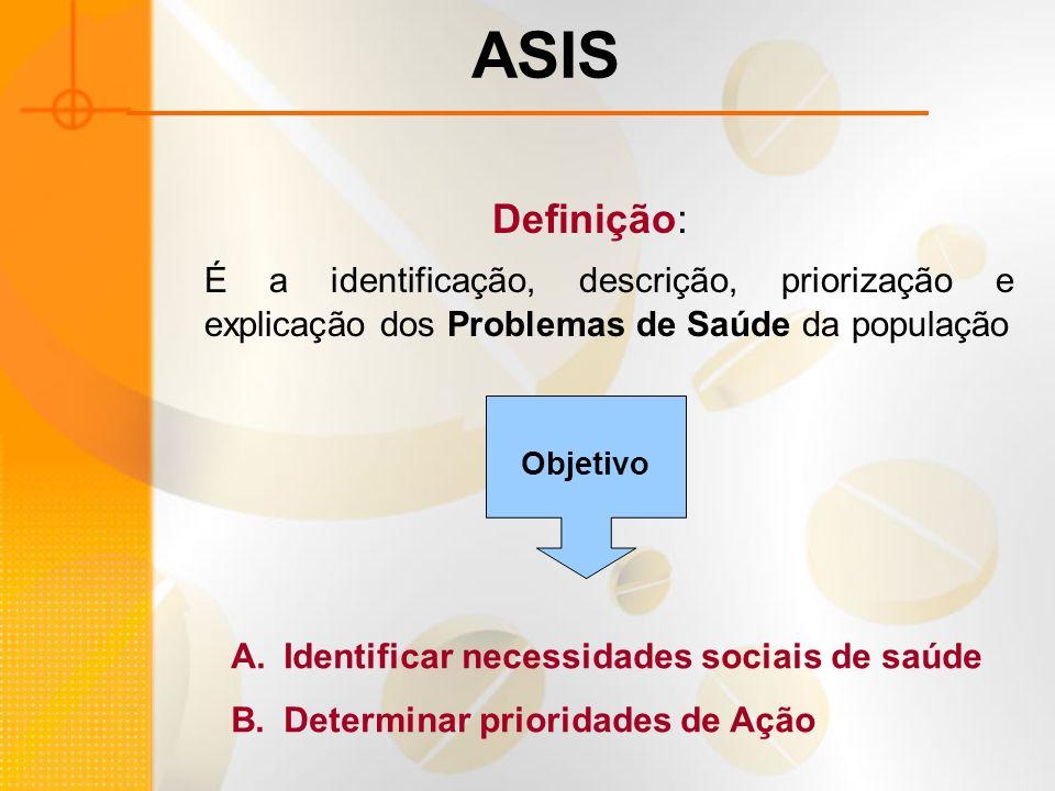 ASIS Definição: É a identificação, descrição, priorização e explicação dos Problemas de Saúde da população Objetivo A.Identificar necessidades sociais