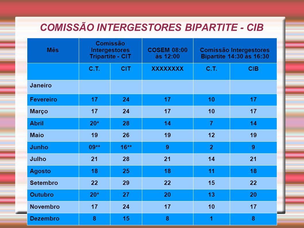 COMISSÃO INTERGESTORES BIPARTITE - CIB Mês Comissão Intergestores Tripartite - CIT COSEM 08:00 às 12:00 Comissão Intergestores Bipartite 14:30 às 16:3