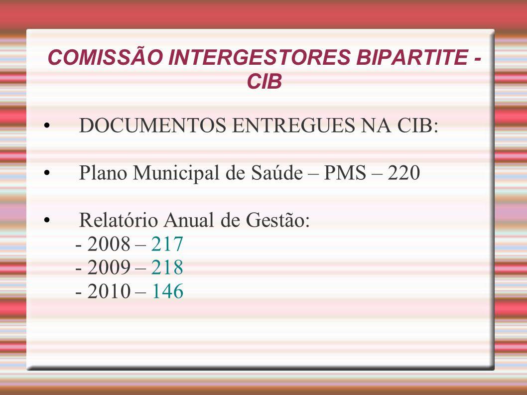 COMISSÃO INTERGESTORES BIPARTITE - CIB DOCUMENTOS ENTREGUES NA CIB: Plano Municipal de Saúde – PMS – 220 Relatório Anual de Gestão: - 2008 – 217 - 200