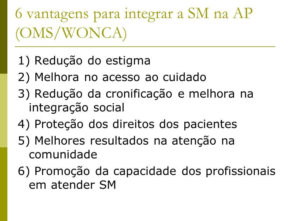 6 vantagens para integrar a SM na AP (OMS/WONCA) 1) Redução do estigma 2) Melhora no acesso ao cuidado 3) Redução da cronificação e melhora na integra