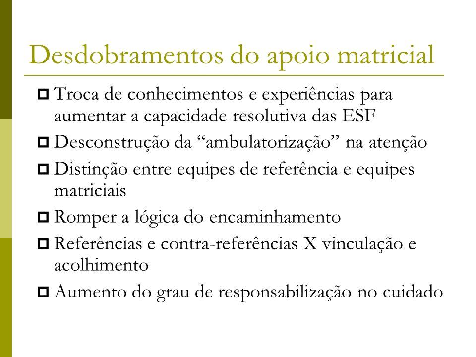 Desdobramentos do apoio matricial Troca de conhecimentos e experiências para aumentar a capacidade resolutiva das ESF Desconstrução da ambulatorização